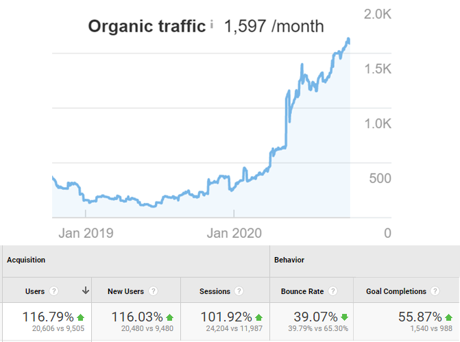 Graph with a major upward trajectory right above numbers showing a 116% increase in organic traffic and 55% increase in conversions for a family law firm